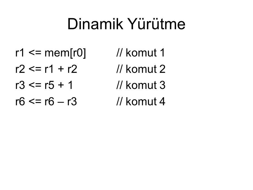 Dinamik Yürütme r1 <= mem[r0] // komut 1
